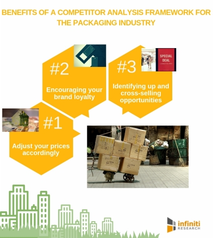 Benefits of a competitor analysis framework for the packaging industry. (Graphic: Business Wire)