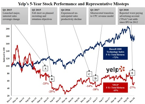 Yelp's 5-Year Stock Performance and Representative Missteps (Graphic: Business Wire)