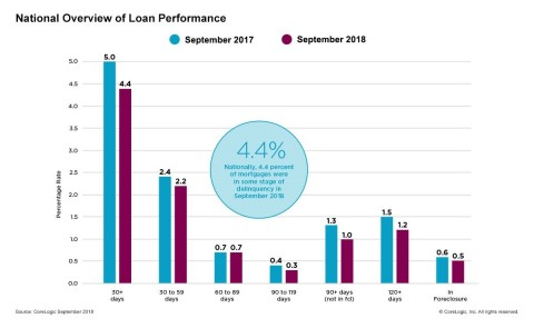CoreLogic National Overview of Mortgage Loan Performance, featuring September 2018 Data (Graphic: Business Wire)