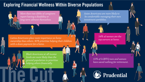 """The Cut - Exploring Financial Wellness Within Diverse Populations"" is based on a survey of more than 3,000 U.S. adults and examines the financial lives of a diverse group of Americans."