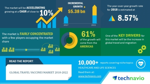 Technavio has released a new market research report on the global travel vaccines market for the period 2018-2022. (Graphic: Business Wire)