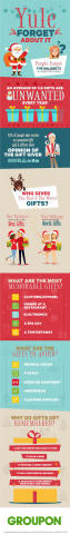 According to a new survey by Groupon, more than half of last year's presents––53 percent––have alrea ...