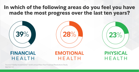 Areas of progress (Graphic: Business Wire)