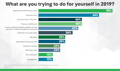 2019 financial resolutions (Graphic: Business Wire)
