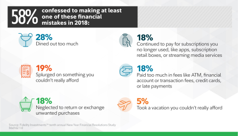 Financial mistakes (Graphic: Business Wire)