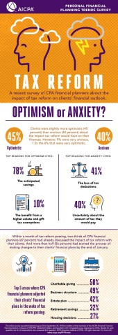 Tax reform optimism vs anxiety (Graphic: Business Wire)