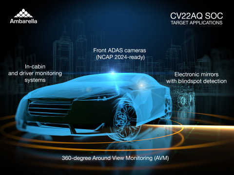 Target applications for the new Ambarella CV22AQ SoC include front ADAS cameras, electronic mirrors with Blind Spot Detection (BSD), interior driver and cabin monitoring cameras, and Around View Monitors (AVM) with parking assist. (Graphic: Business Wire)