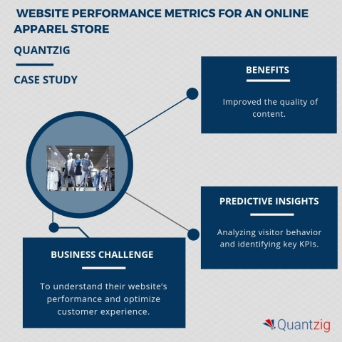 Website performance metrics for an online apparel store. (Graphic: Business Wire)