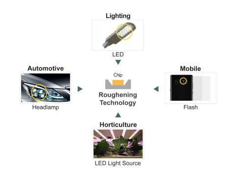 LEDがより明るい光を出力することを可能にするRoughening (ラフニング)技術 (画像:ビジネスワイヤ)
