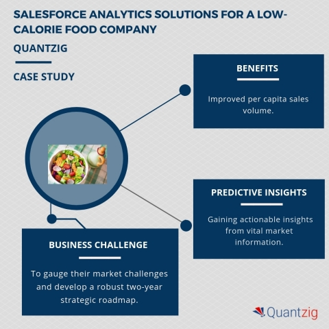 Salesforce analytics solutions for a low-calorie food company. (Graphic: Business Wire)