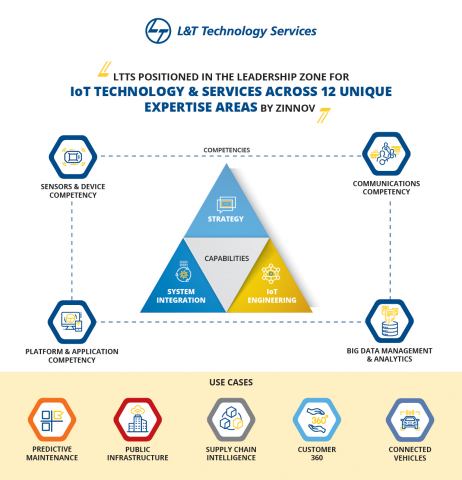 Photo Caption - LTTS positioned in the leadership zone for IoT Technology & Services across 12 unique expertise areas by Zinnov (Graphic: Business Wire)