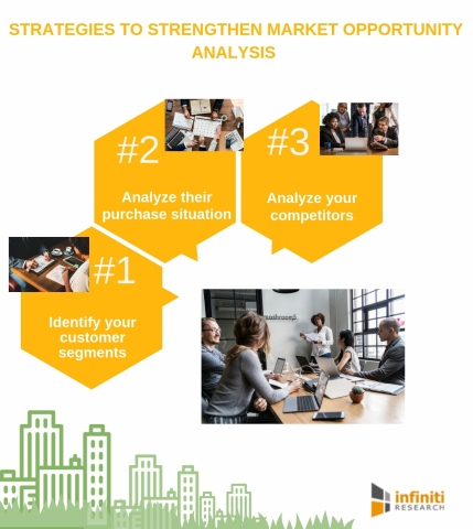 Strategies to strengthen market opportunity analysis (Graphic: Business Wire)