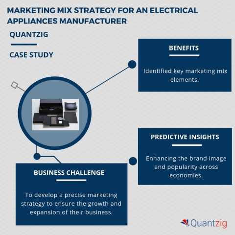 Marketing mix strategy for an electrical appliances manufacturer. (Graphic: Business Wire)