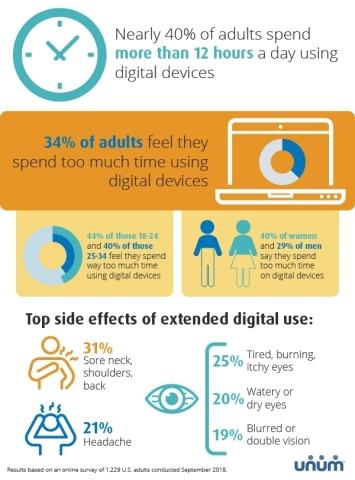 Một nghiên cứu năm 2018 từ công ty lợi ích nhân viên Unum cho thấy gần 40 phần trăm người trưởng thành ở Hoa Kỳ dành hơn 12 giờ mỗi ngày để xem các thiết bị kỹ thuật số khác nhau, như điện thoại thông minh, máy tính bảng, máy tính xách tay và màn hình tivi.  (Đồ họa: Dây kinh doanh)
