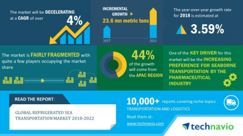 Technavio predicts the global refrigerated sea transportation market to post a CAGR of more than 4% by 2022. (Graphic: Business Wire)