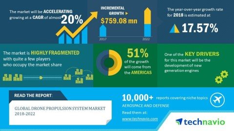 Technavio predicts the global drone propulsion system market to post a CAGR of close to 20% by 2022. (Graphic: Business Wire)