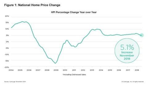 CoreLogic National Home Price Change; November 2018. (Graphic: Business Wire)