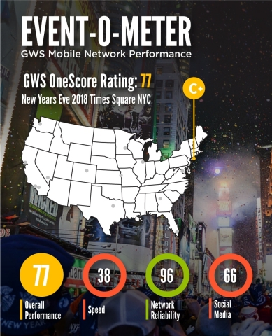 GWS Unveils its Event-o-Meter for Mobile Network Performance at NYE 2018 in Times Square (Graphic: B ...