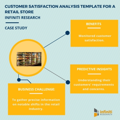 Customer satisfaction analysis template for a retail store. (Graphic: Business Wire)