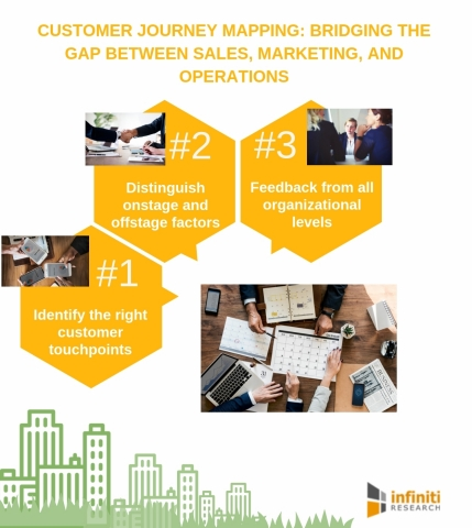 Customer journey mapping: Bridging the gap between sales, marketing, and operations. (Graphic: Busin ...