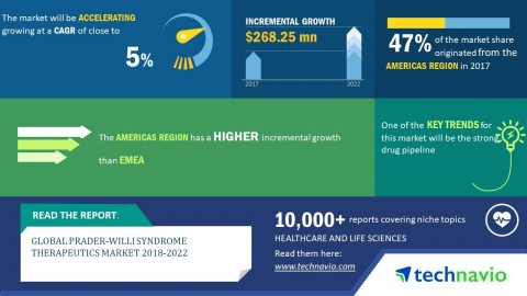 Technavio predicts the global Prader-Willi Syndrome Therapeutics market to post a CAGR of close to 5% by 2022. (Graphic: Business Wire)