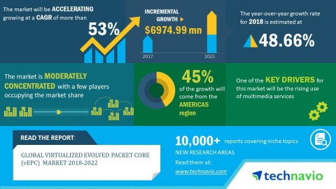 Technavio forecasts the global virtualized evolved packet core (vEPC) market to grow at a CAGR of mo ...
