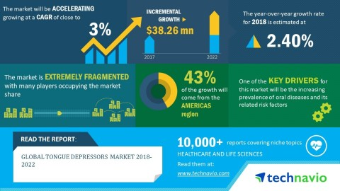 Technavio forecasts the global tongue depressors market to have an incremental growth of USD 38 million by 2022 (Graphic: Business Wire)