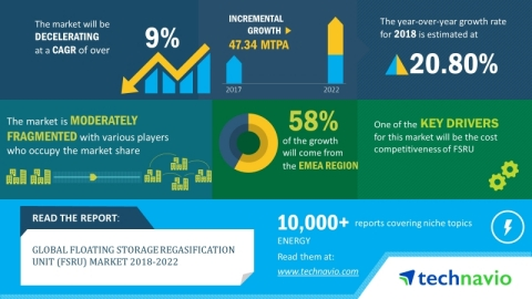 Technavio analysts forecast the global floating storage regasification unit market to post a CAGR of ...