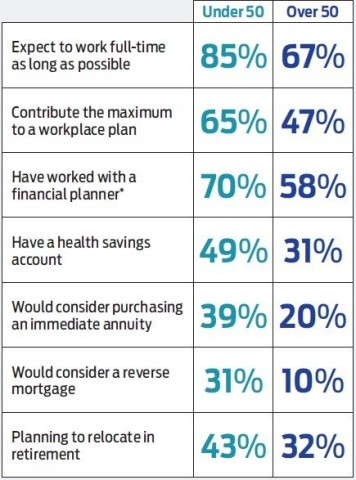 Source: Kiplinger – Personal Capital Poll, November 2018. *Among those with a long-term financial plan.