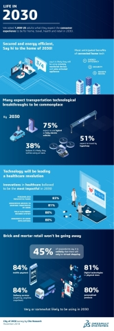 CES 2019 :  « Life in 2030 », a consumer survey by CITE Research/Dassault Systèmes. (Graphic: Dassault Systèmes)