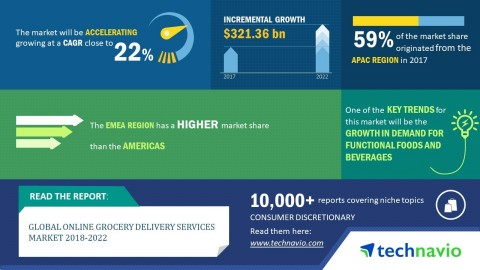 Technavio predicts the global online grocery delivery services market to post a CAGR of close to 22% by 2022. (Graphic: Business Wire)