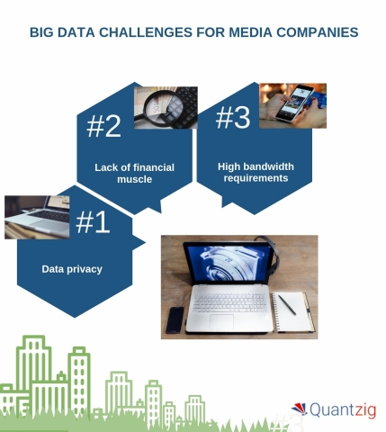 Big data challenges for media companies. (Graphic: Business Wire)