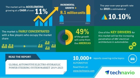 Technavio forecasts the global automotive electro-hydraulic power steering system market to grow at a CAGR of over 11% by 2023 (Graphic: Business Wire)