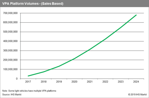 VPA Platform Volumes - (Sales Based) Source: IHS Markit