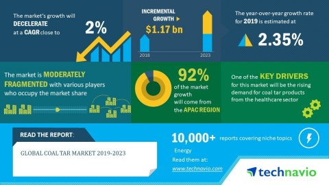 Technavio predicts the global coal tar market to post a CAGR of nearly 2% by 2023. (Graphic: Busines ...