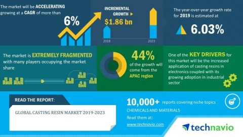 Technavio analysts forecast the global casting resin market to grow at a CAGR of over 6% by 2023. (P ...