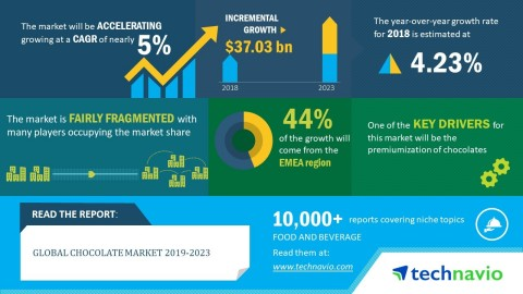 Technavio analysts forecast the global chocolate market to grow at a CAGR of close to 5% by 2023. (Graphic: Business Wire)