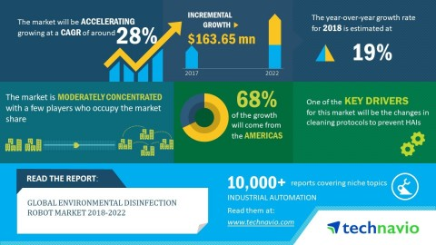 Technavio has published a new market research report on the global environmental disinfection robot  ...