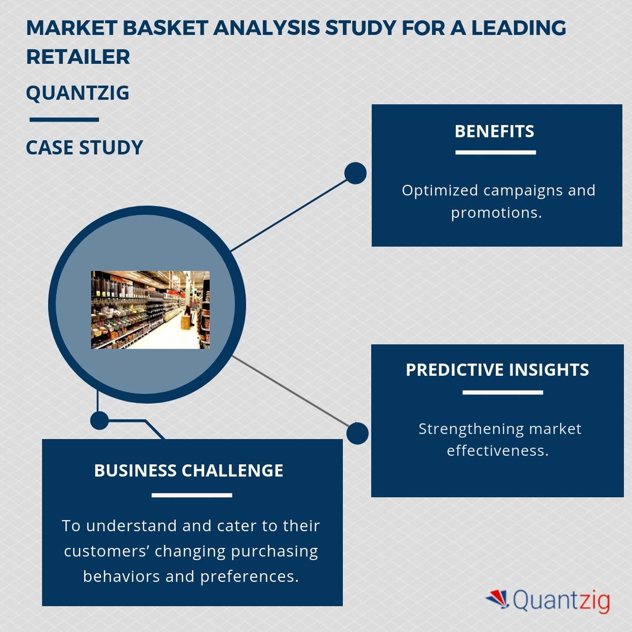 Market basket analysis study for a leading retailer