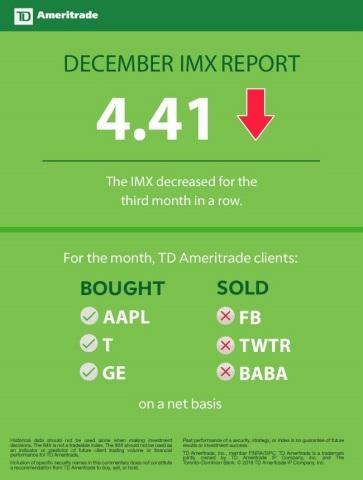 TD Ameritrade December 2018 Investor Movement Index (Graphic: TD Ameritrade)