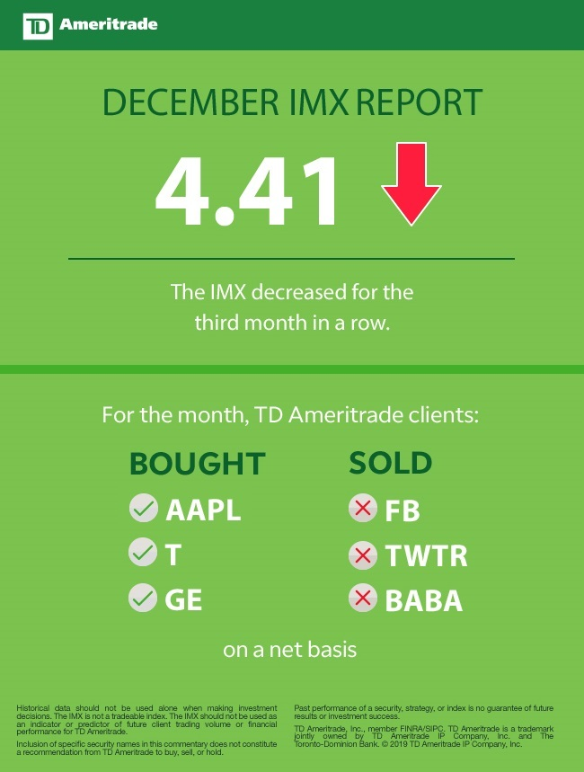 TD Ameritrade Investor Movement Index: With Wall Street Sell