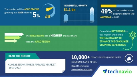 Technavio predicts the global snow sports apparel market to post a CAGR of close to 5% by 2023. (Graphic: Business Wire)