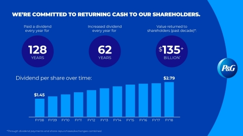 P&G has been paying a dividend for 128 consecutive years since its incorporation in 1890 and has inc ...