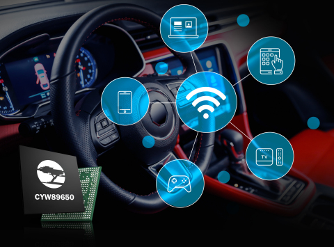 Pictured is the Cypress CYW89650 Wi-Fi 6 and Bluetooth 5.0 combo solution for automotive infotainment systems. The solution delivers more than 1Gbps throughput, and Cypress' Real Simultaneous Dual Band (RSDB) architecture enables concurrent operation in high-performance systems without audio or video degradation. (Graphic: Business Wire)