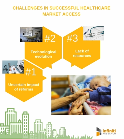 Challenges in successful healthcare market access. (Graphic: Business Wire)