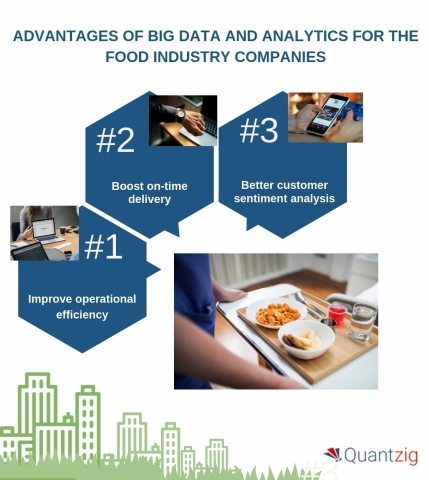 Advantages of big data and analytics for the food industry companies. (Graphic: Business Wire)