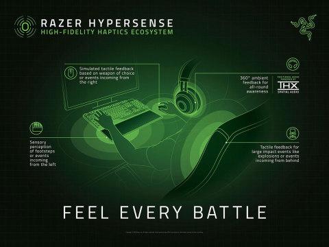Razer HyperSense Ecosystem (Graphic: Business Wire)