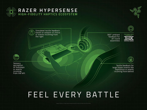 Razer HyperSense Ecosystem (Graphic: Business Wire)