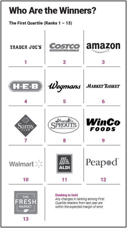 Trader Joe's Repeats as Top U S  Grocery Retailer in the dunnhumby