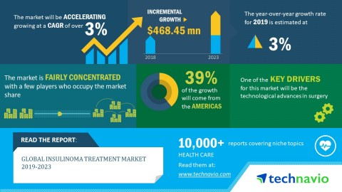 Technavio has published a new market research report on the global insulinoma treatment market from  ...